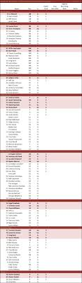 Kansas State Depth Chart Florida State Roster Depth Chart The College Football Matrix