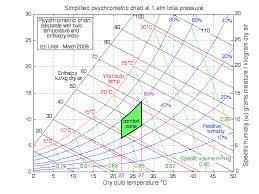 Comfort Chart Pdf Chapter 10b The Psychrometric Chart Updated 7 22 2014