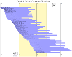 Classical Charts Timelines For Composers Of The Classical Period Approx