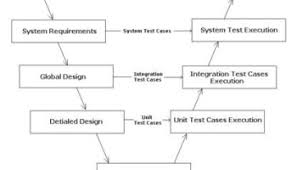 What Is Sdlc What Is Software Development Life Cycle Sdlc Software