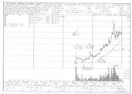 11 May 2012 Miguels Charts