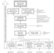 Формирование творческих способностей в процессе обучения курсовая  Формирование творческих способностей в процессе обучения курсовая файлом