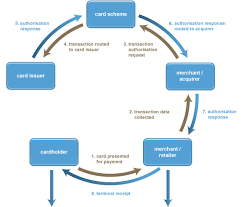 card payment cycle   uk cards associationcardholder