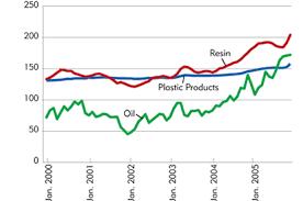Plastic Resin Price Chart 2019 74 Scientific Polyethylene Resin Price Chart