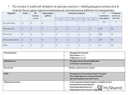 Презентация на тему Общие сведения Работа школы в полугодии  27 По