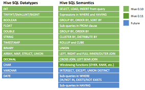 java data structures cheat sheet cheat sheet how to work with hive functions in hadoop hortonworks