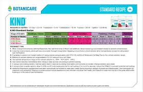 Nutrient Feed Charts One Stop Grow Shop