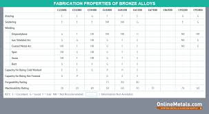 Bronze Hardness Chart Weldability Of Copper And Copper Alloys The Metal Press By