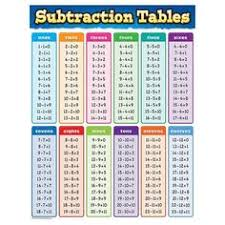 Multiplication Tables 1 10 Timetable Chart Try Using This 1 10 Times Table Chart When Helping