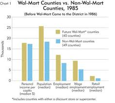 Walmart Time Clock Chart The Wal Mart Effect Poison Or Antidote For Local
