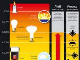 Camera White Balance Chart What Is Color Temperature Free Photography Cheat Sheet
