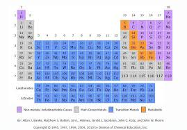 4 New Superheavy Elements added to the Periodic Table | wordlessTech