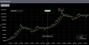 As mentioned above, btc is a scarce asset. Bitcoin Price Prediction Forecast How Much Will Btc Be Worth In 2021 And Beyond Trading Education