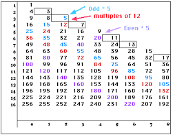 Prime And Odd Numbers Chart Spatial Patterns For Prime Numbers