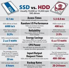 Best Ssd For Gaming 2019 Ultimate Ssd Buying Guide Today