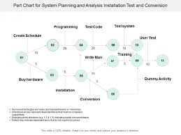 Pert Chart For System Planning And Analysis Installation