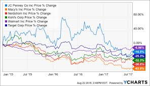 Jcpenney Stock Price Chart How Low Can J C Penney Stock Go J C Penney Company