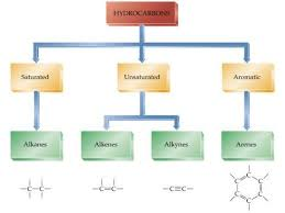 Type Of Hydrocarbon Composition And Balance Equations