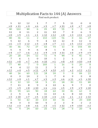 Worksheet #12241584: 0-5 Multiplication Worksheets – Multiplying ...