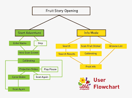 Story Flow Chart Fruit Story Story Flowchart 792x612 Png Download Pngkit