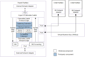 Hyper-V Extensible Switch Components - Windows drivers | Microsoft Docs