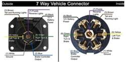 troubleshooting a pollak 7 way vehicle connector plug wiring Pollak Trailer Wiring Diagram click to enlarge pollak trailer plugs wiring diagram