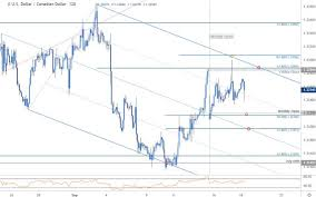Usd To Cad Forecast Chart Dailyfx Blog Canadian Dollar Price Outlook Usd Cad Rally