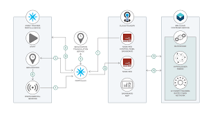 Develop An Iot Asset Tracking App Using Blockchain Ibm Developer