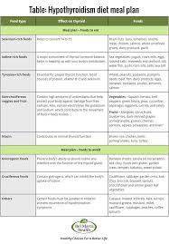 Hypothyroidism Diet Foods For Underactive Thyroid Thyroid
