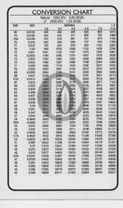 Gas Orifice Size Chart Gas Burner Natural Gas Burner