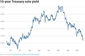 Us Treasury Yield Chart 10 Year Treasury Yield To 19 Month Low As Trade Fights
