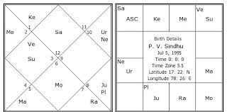 P V Sindhu Birth Chart P V Sindhu Kundli Horoscope