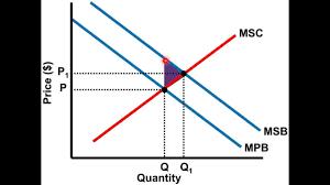 Negative Externality Graph Positive Externalities Graph Ap Microeconomics