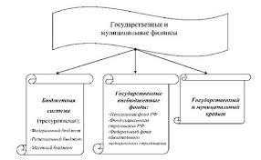 Государственные и муниципальные финансы Государственные финансы  Структура государственных и муниципальных финансов