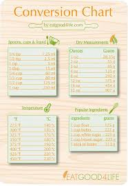 Pin By Sharon Turner On Food Charts Guides Substitution