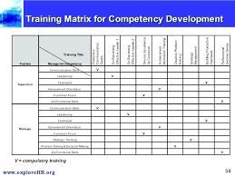 Employee Training Matrix Template Excel Skills Matrix Template Excel Free Employee Marvie Co