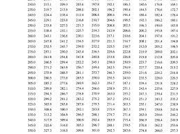 Weightlifting Max Conversion Chart Bedowntowndaytona Com