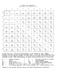 Got Relationship Chart Pin On Genealogy