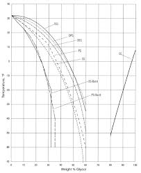 Propylene Glycol Boiling Point Chart Propylene Glycol Freezing Point Chart Best Picture Of