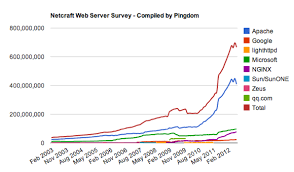 Mobile Trends Netcraft Web Server Stats 2003 2012 In One Chart