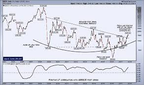 Baltic Dry Index Chart Yahoo 6 Charts That Show The Global Economy Is Flourishing See