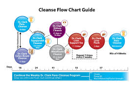 Hulda Clark Frequency Chart Cleanses By Dr Clark Frequency Rising