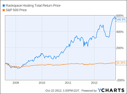 Rax Stock Chart Rackspace Hosting An Expensive Stock Looks Cheap If Its A