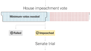 What Is the Impeachment Process? A Step-by-Step Guide - The New York Times