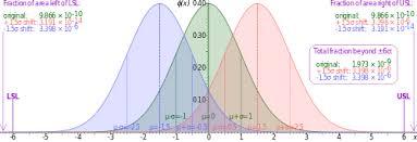 Six Sigma Probability Chart Six Sigma Wikipedia