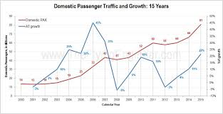 The Indian Aviation 2015 Growth Story Deciphered The