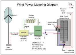 wind turbine operation wind turbine metering diagram