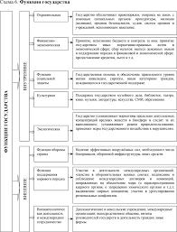 Формы и методы осуществления функций государства Приложения