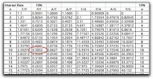 Interest Rate Factor Chart Engineering Finance Computation