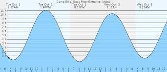 Tide Chart Camp Ellis Camp Ellis Saco River Entrance Me Tides Marineweather Net
